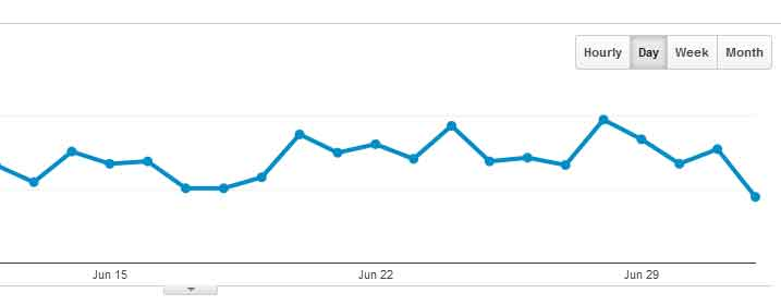 Google Analytics stats graph